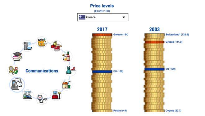 Τι πληρώνουμε οι Έλληνες πιο ακριβά από όλους του Ευρωπαίους