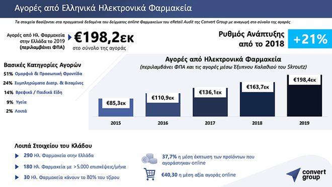 Με 21% τρέχουν οι πωλήσεις ηλεκτρονικών φαρμακείων το 2019 στην Ελλάδα
