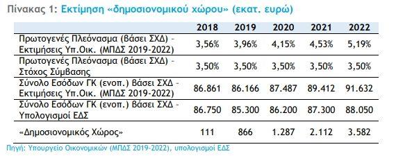 Μεσοπρόθεσμο 2019- 2022: Περιθώριο οκτώ δισ ευρώ για ελαφρύνσεις