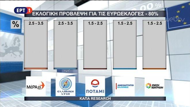Exit poll: Οι προβλέψεις της ΕΡΤ και τεσσάρων ιδιωτικών καναλιών