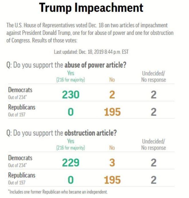 Τα αποτελέσματα για την παραπομπή Τραμπ σε δίκη