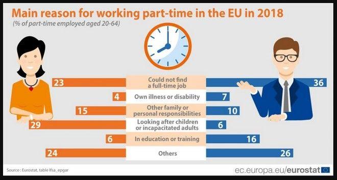 Οι λόγοι που οδηγούν σε εργασία μερικής απασχόλησης