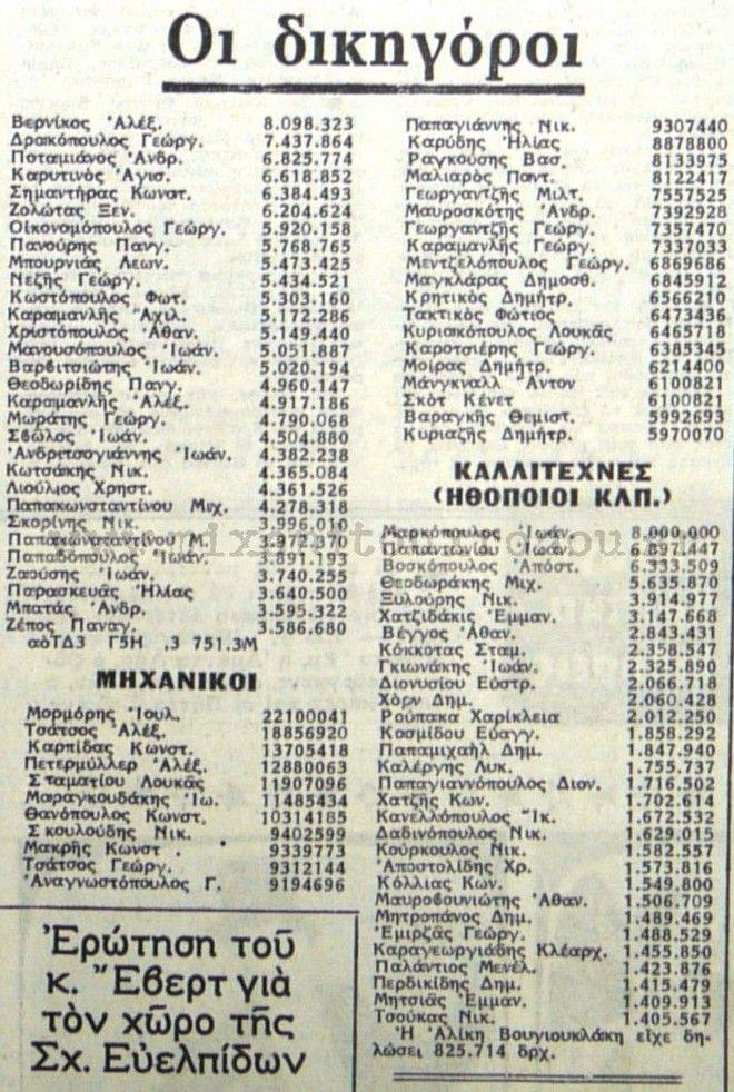 Μηχανή του χρόνου: Οι φορολογικές δηλώσεις των πλουσιότερων Ελλήνων του 1979. Και τότε η φοροδιαφυγή οργίαζε