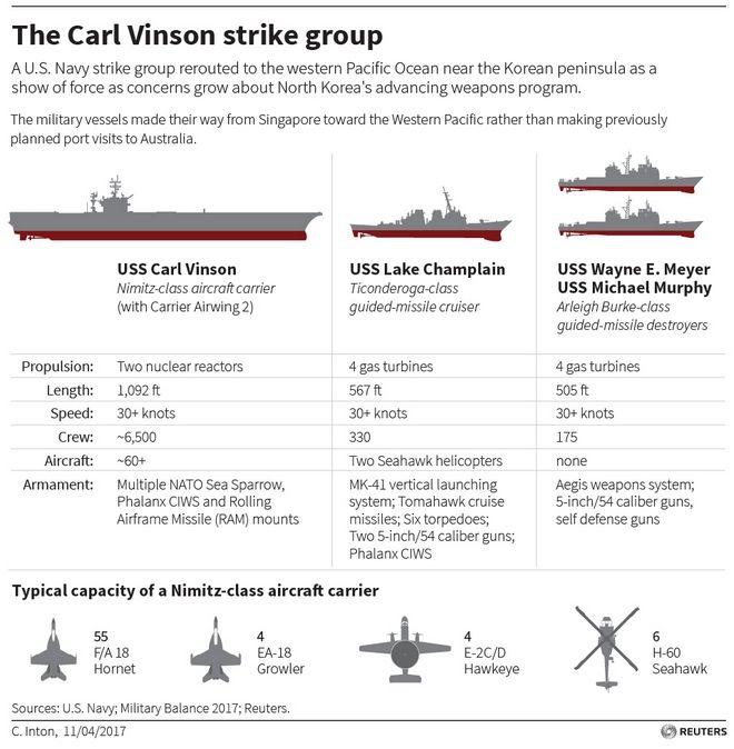 Οι ΗΠΑ στέλνουν αρμάδα εναντίον του Κιμ. Τα όπλα του Carl Vinson