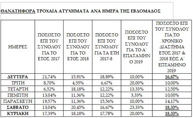 Παρέμβαση Μητσοτάκη με έκτακτο επιχειρησιακό σχέδιο για την αντιμετώπιση των τροχαίων στην Κρήτη