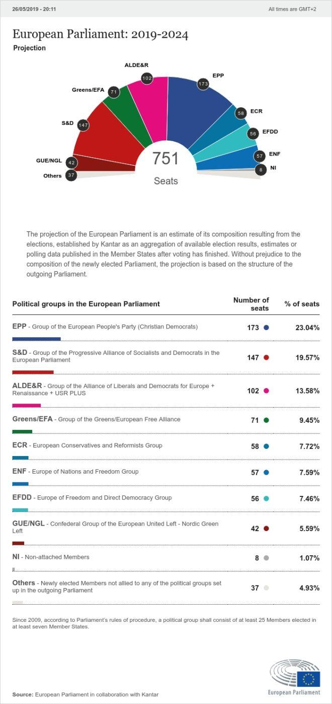 Εκλογές 2019: Η πρώτη προβολή εδρών για το νέο Ευρωκοινοβούλιο