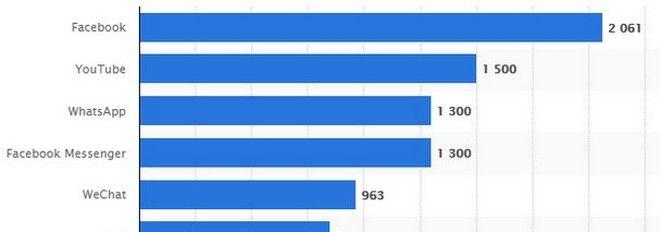 Ποιος celebrity έχει τα περισσότερα likes στο Facebook
