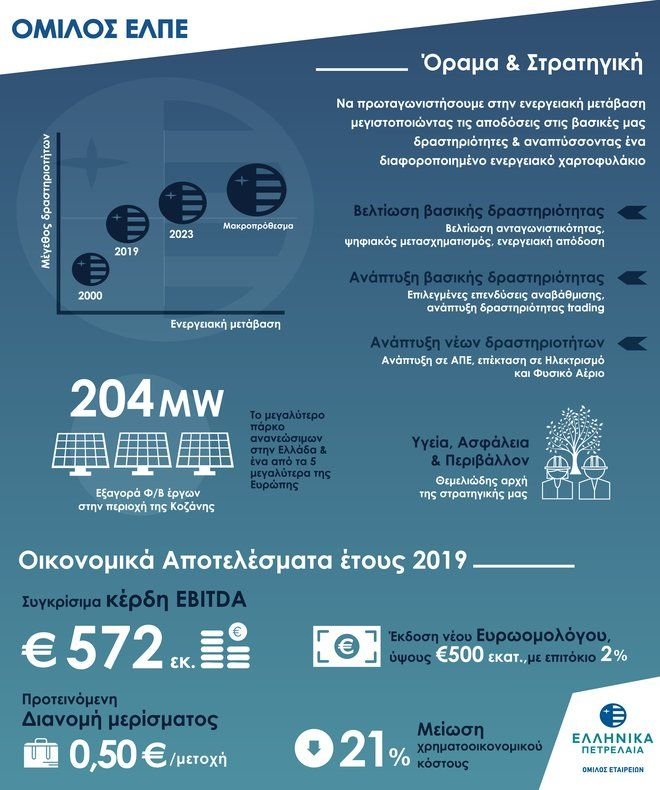 ΕΛΠΕ: Στα 572 εκατ. ευρώ τα κέρδη EBITDA του 2019