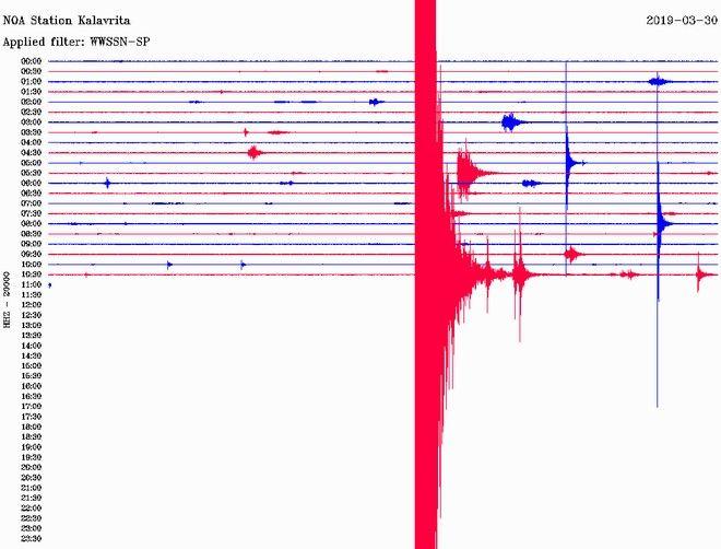 Ισχυρός σεισμός 5,3 Ρίχτερ στο Γαλαξίδι - Αισθητός στην Αττική