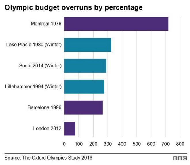 Οι Ολυμπιακοί Αγώνες βγαίνουν σταθερά