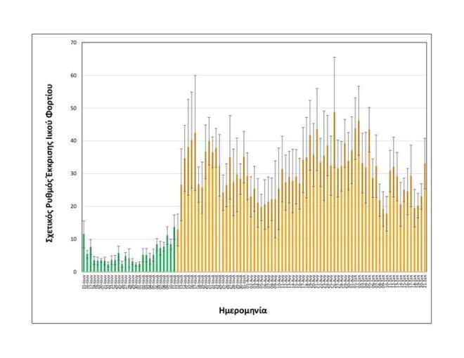 Κορονοϊός - Θεσσαλονίκη: Αύξηση του ιικού φορτίου δείχνουν τα λύματα