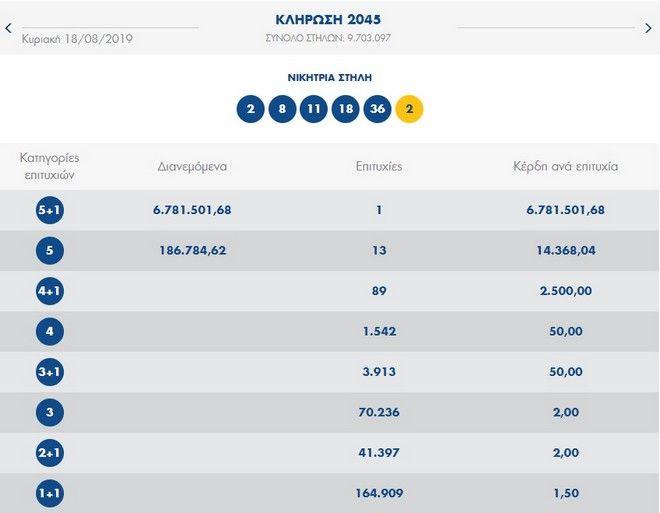 Οι χρυσοί αριθμοί που κερδίζουν 6,2 εκατ. ευρώ - Ένας ο τυχερός