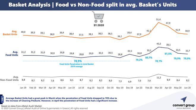 Σούπερ μάρκετ: Αύξηση 150% στις online αγορές το πρώτο εξάμηνο