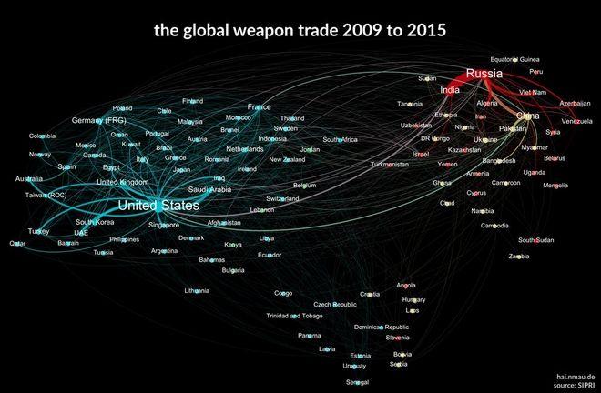 Χάρτης: Ποιοι πουλάνε και ποιοι αγοράζουν τα περισσότερα όπλα παγκοσμίως