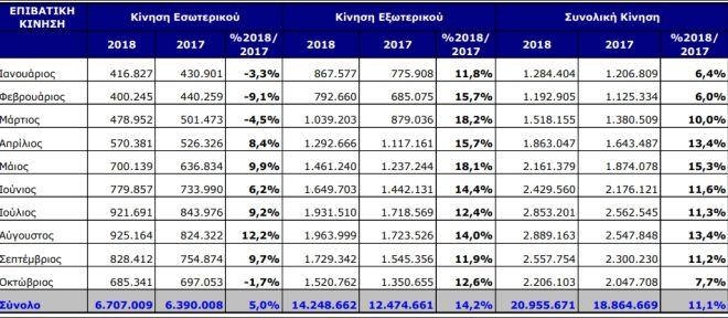 Σε διψήφια αύξηση η ταξιδιωτική κίνηση στο αεροδρόμιο Αθηνών
