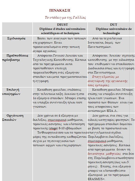 Διετή Προγράμματα Επαγγελματικής Κατάρτισης: Οι κατηγορίες και οι προτάσεις προς τα ΑΕΙ