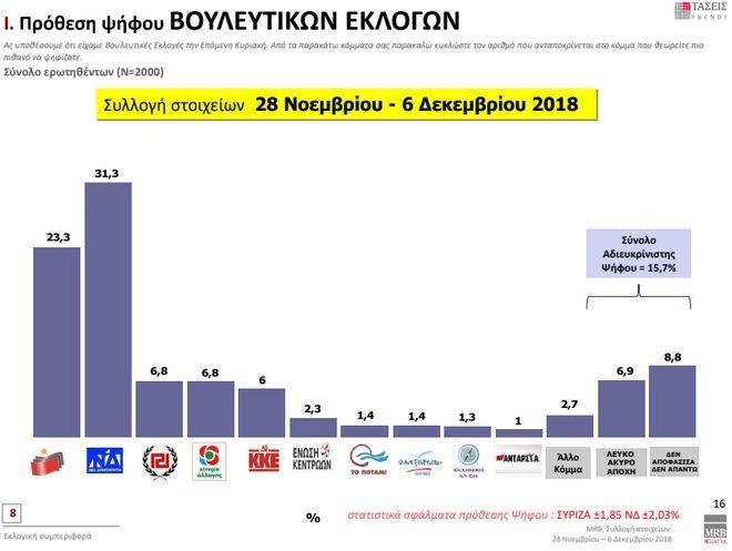 Τάσεις MRB: Προβάδισμα ΝΔ. Μειώνει τη διαφορά ο ΣΥΡΙΖΑ