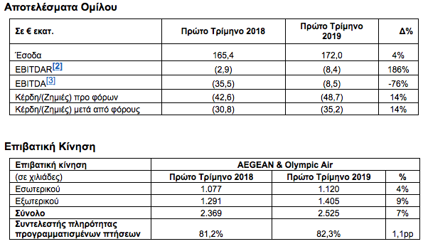 Aegean: Αύξηση 7% στην επιβατικής κίνησης στο Α τρίμηνο του 2019