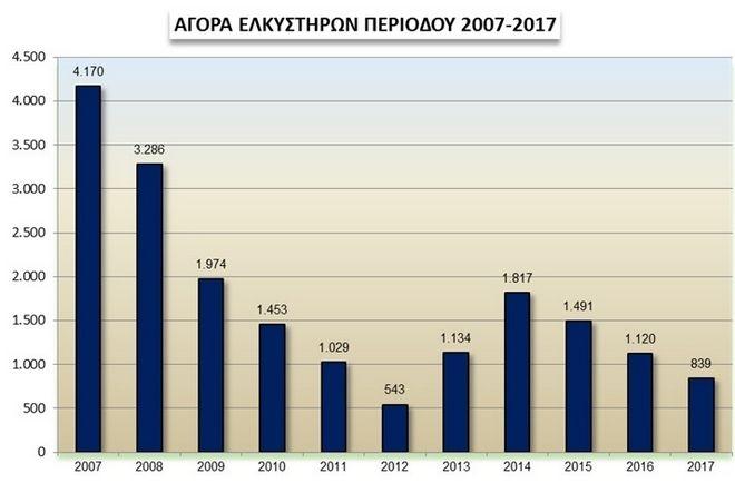Χαμηλό το επίπεδο εκμηχάνισης της ελληνικής γεωργίας