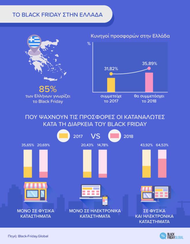 Black Friday: Πόσα ευρώ θα ξοδέψουν φέτος την Μαύρη Παρασκευή οι Έλληνες