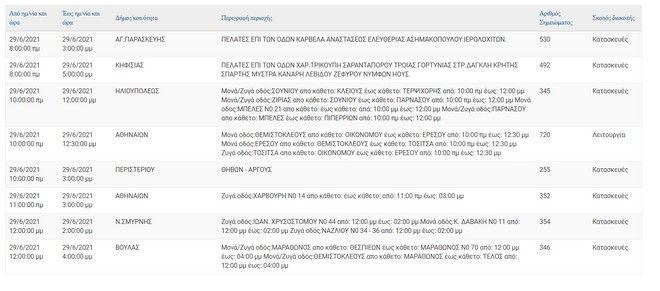 ΔΕΔΔΗΕ: Διακοπή ρεύματος σε πολλές περιοχές της Αττικής σήμερα - Δείτε ποιες ώρες