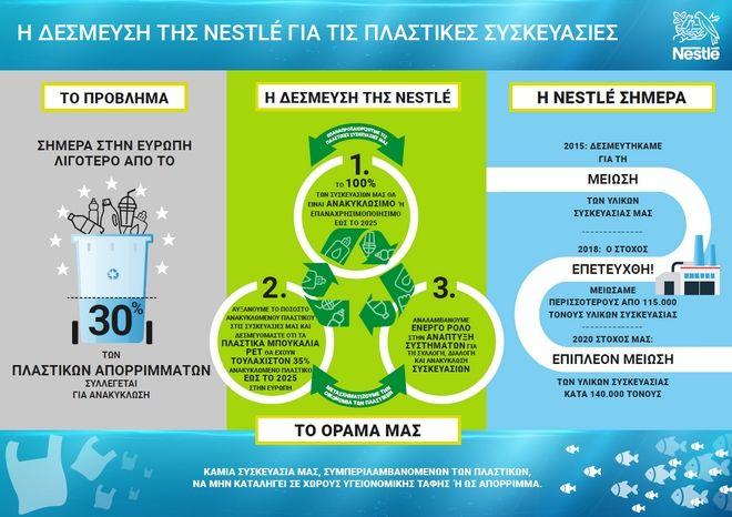 Η Nestlé υλοποιεί το όραμά της για ένα μέλλον χωρίς πλαστικά