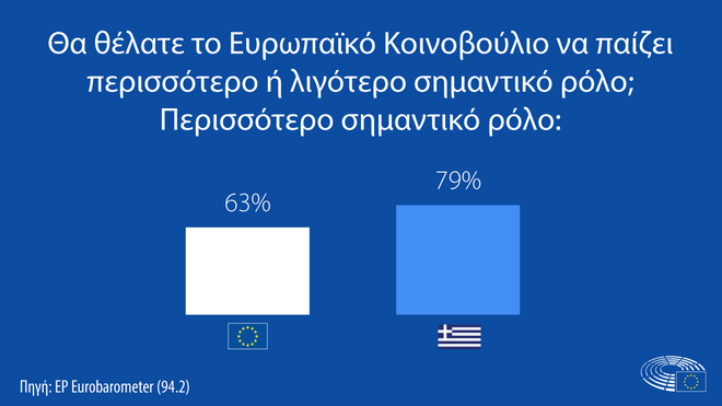 Ευρωβαρόμετρο: Υψηλές προσδοκίες από το Σχέδιο Ανάκαμψης, απαισιοδοξία για την Οικονομία