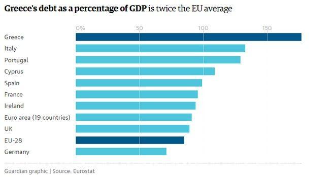 Μέισον: Σώστε την Ελλάδα τώρα ή φτιάξτε ένα αποτυχημένο κράτος