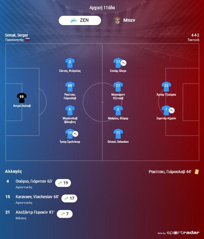 Champions League: Λύτρωση για Λίβερπουλ και Μπαρτσελόνα - Δείτε όλα τα γκολ