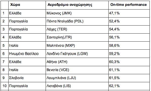 Τα αεροδρόμια με τις μεγαλύτερες καθυστερήσεις - Τρία ελληνικά στην πρώτη δεκάδα