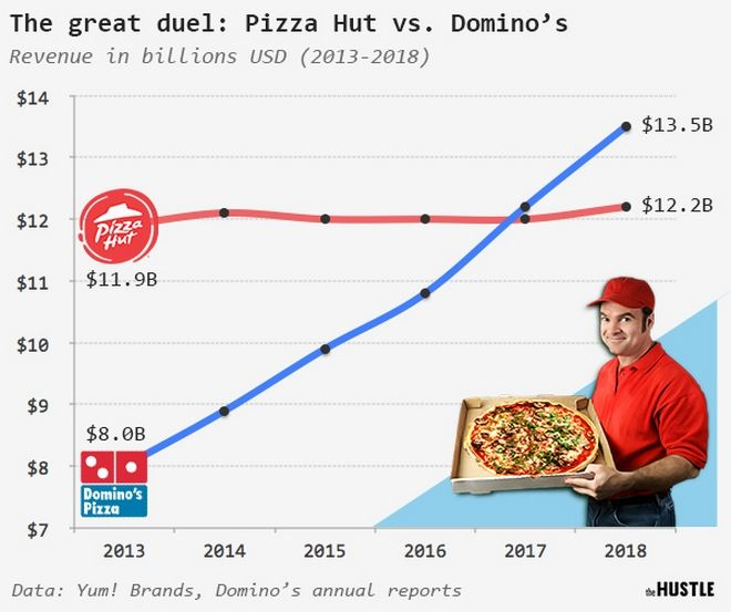 Πώς η Domino's Pizza