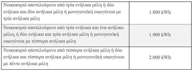 Κοινωνικό τιμολόγιο ΔΕΗ: Τα κριτήρια και η διαδικασία για την αίτηση