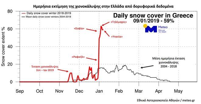 Ημερήσια εκτίμηση της χιονοκάλυψης στην Ελλάδα από δορυφορικά δεδομένα