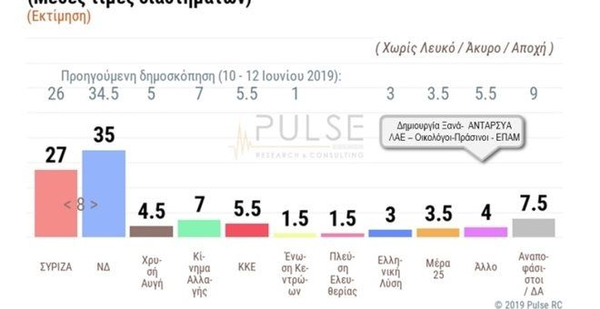 Δημοσκόπηση: Μειώνει ελαφρώς ο ΣΥΡΙΖΑ, θρίλερ η αυτοδυναμία