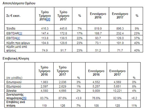 Αύξηση του κύκλου εργασιών για την Aegean