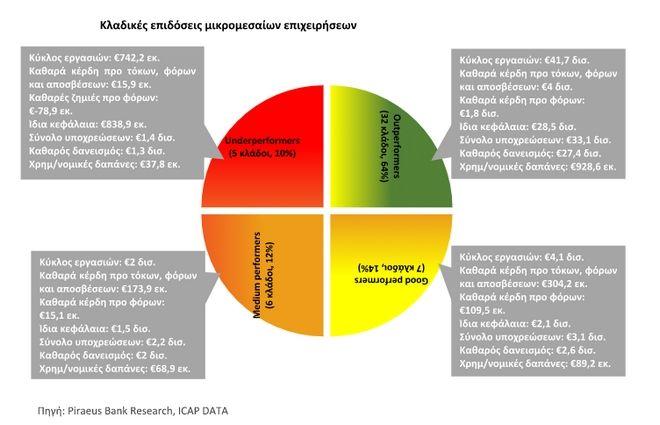 Ανάκαμψη αργά αλλά σταθερά βλέπει για την ελληνική μικρομεσαία επιχειρηματικότητα η Τράπεζα Πειραιώς