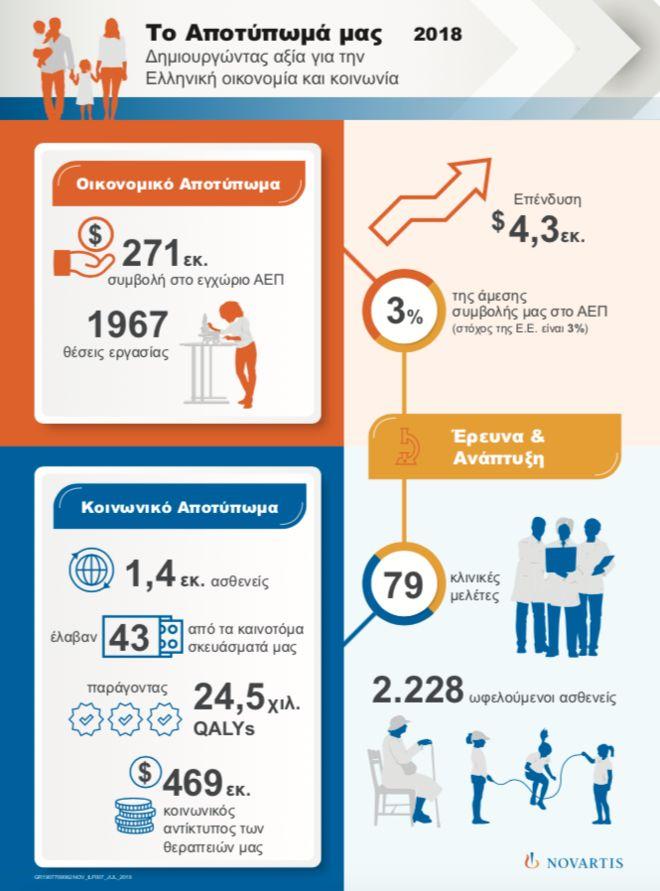 Novartis: Σημαντικό το οικονομικό και κοινωνικό της αποτύπωμα στην  Ελλάδα