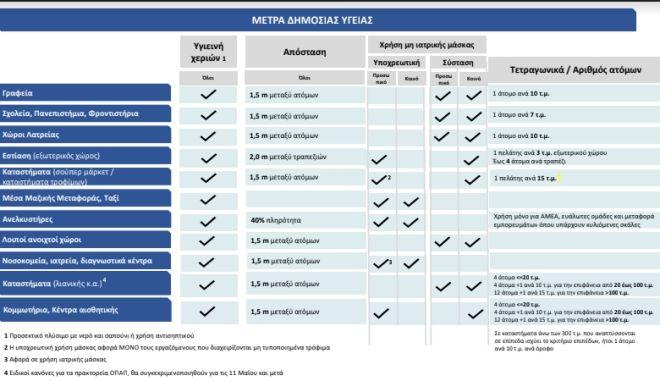 Άρση Μέτρων: Ποιους κανόνες υγιεινής πρέπει να τηρούμε ευλαβικά από Δευτέρα