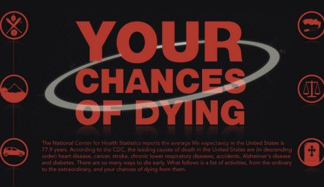 Οι πιθανότητές σου να πεθάνεις ανάλογα με το άθλημα που κάνεις