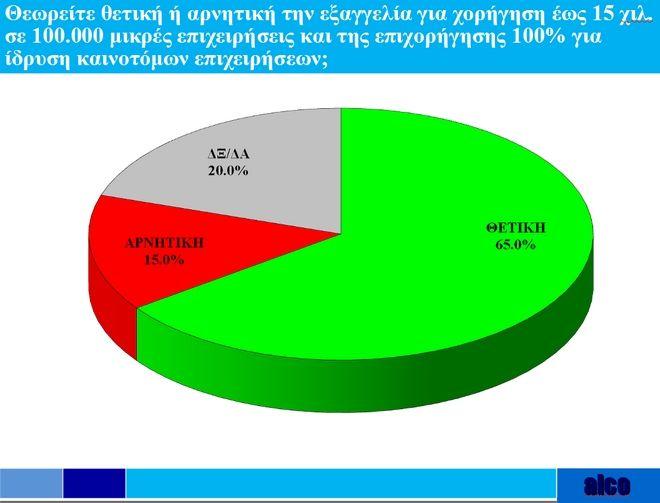 Έρευνα Alco για το News24/7: Ψηφίζουν ναι στις πρωτοβουλίες Τσίπρα