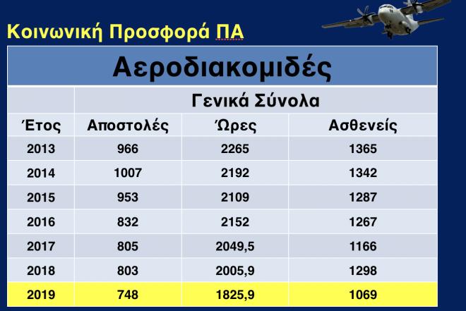 Η ελληνική ΠΑ στα όριά της: 20.000 παραβιάσεις, 6.000 αεροδιακομιδές και
