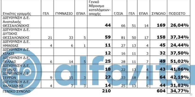 Πόσα σχολεία έκαναν κατάληψη στην Κεντρική Μακεδονία