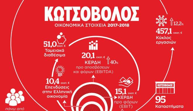Κωτσόβολος: Οι Έλληνες καταναλωτές δικαιούνται μία καλύτερη ζωή