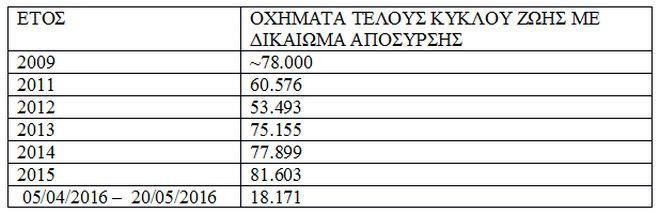 'Γερνάει' επικίνδυνα ο στόλος των οχημάτων στην Ελλάδα
