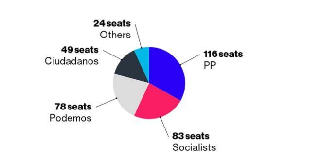 Το τέλος του δικομματισμού στην Ισπανία. Πρώτο χωρίς αυτοδυναμία το Λαϊκό Κόμμα