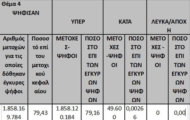 Το 'ναι' των μετόχων της Attica Bank για νέα αύξηση μετοχικού κεφαλαίου