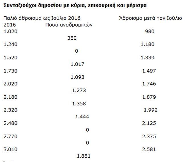Συντάξεις: Πώς και πόσα θα πάρετε αναδρομικά μέσω ηλεκτρονικής πλατφόρμας