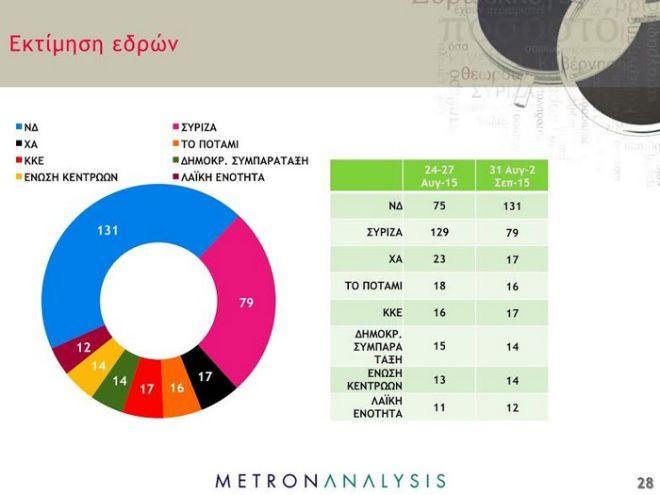 Δημοσκόπηση: Οριακά μπροστά η ΝΔ. Σταθερά τρίτη η Χρυσή Αυγή, εκτός βουλής οι ΑΝ.ΕΛ.
