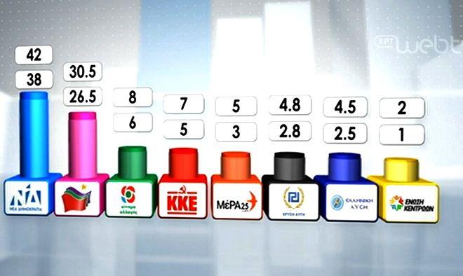 Exit Poll: Ισχυρή εντολή για ΝΔ - Η διαφορά με ΣΥΡΙΖΑ, πόσα κόμματα μπαίνουν στη Βουλή