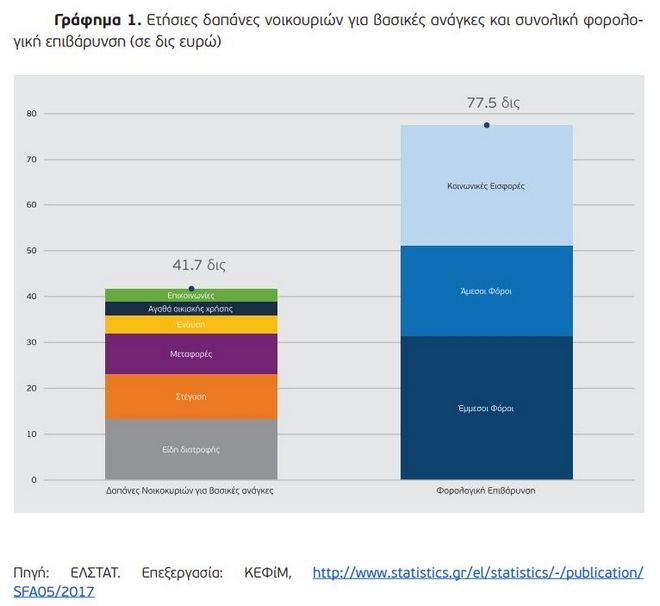 Ετήσιες δαπάνες νοικουριών για βασικές ανάγκες και συνολική φορολογική επιβάρυνση (σε δις ευρώ)